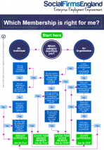 Which Membership-